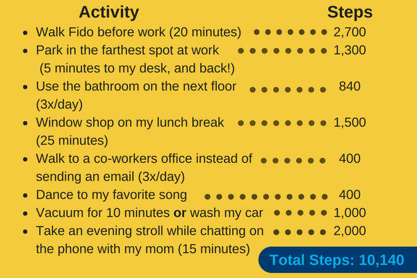 Chart detailing activity totaling 10,140 steps