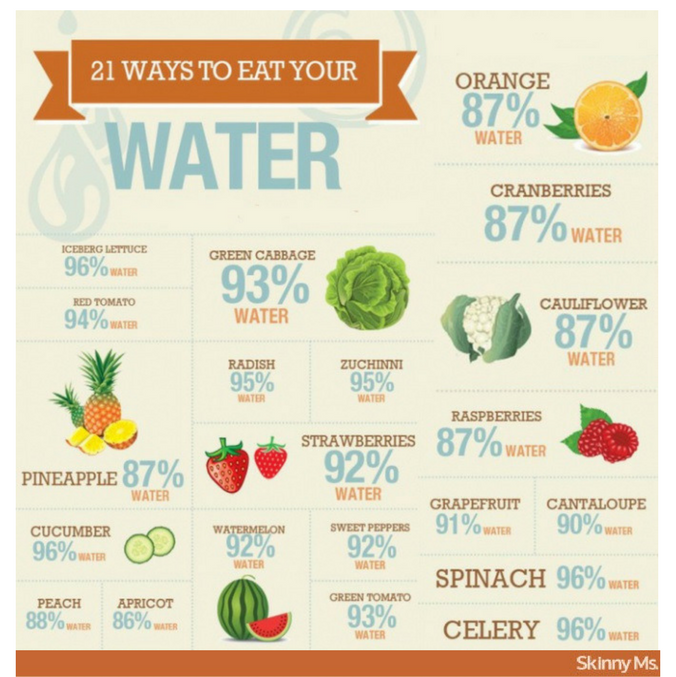 infographic detailing water content of various foods